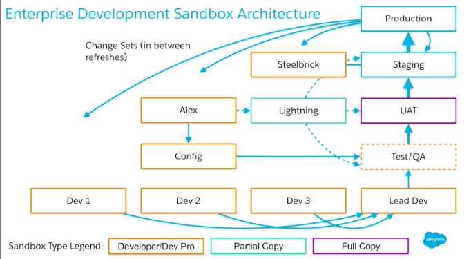 enterprise development sandbox architecture diagram