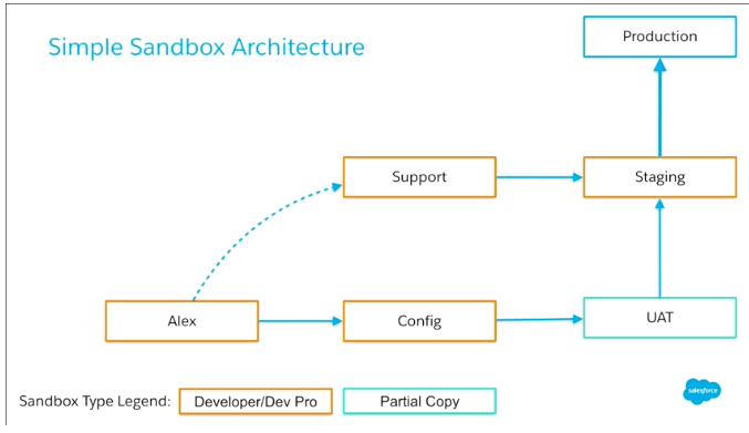 simple sandbox architecture diagram